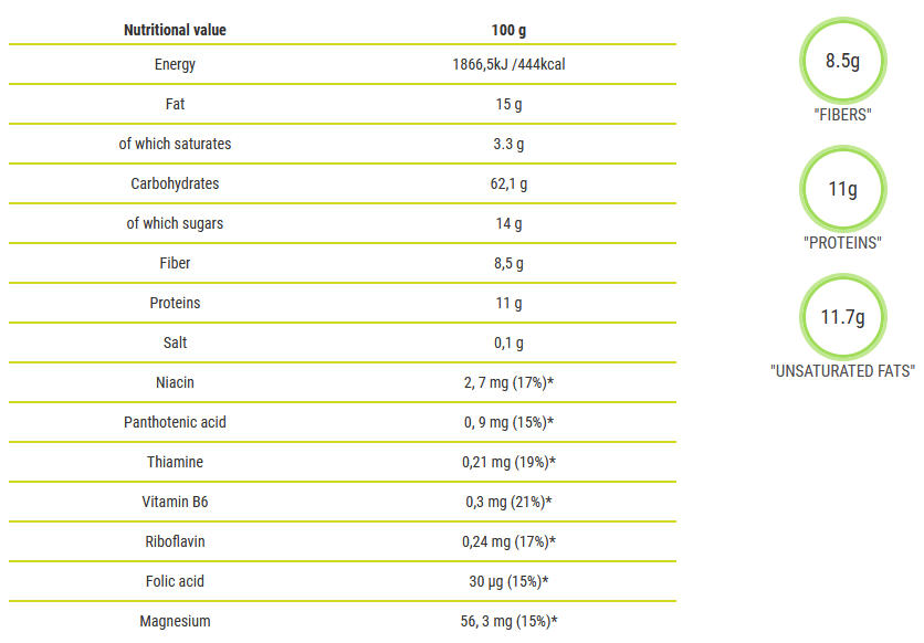 Granola Muesli Nuts Nutrition Facts